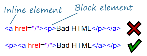 Bad HTML tags Inline Elements Containing Block Elements
